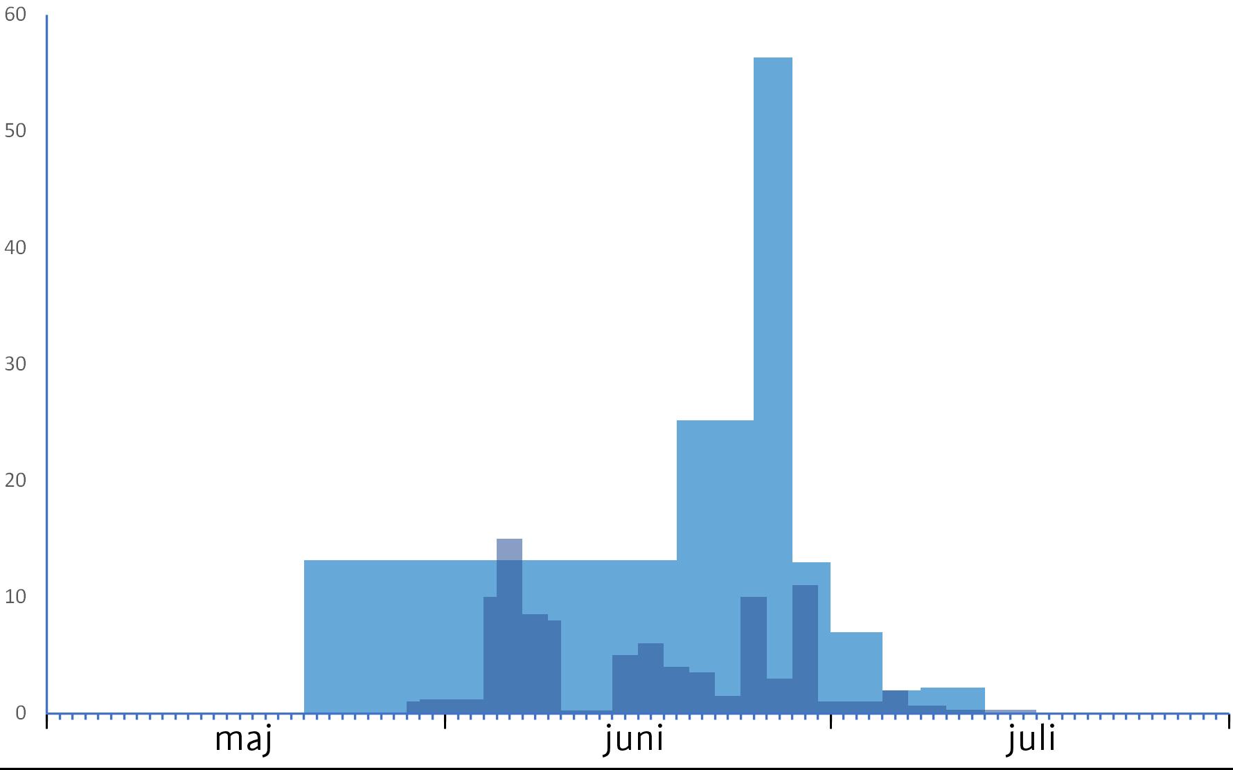 Stor Kejserguldsmed, forvandlingsfænologi 2020 (lyse søjler) og 2021 (mørke søjler). Gennemsnitlig antal forvandlede pr. dag.